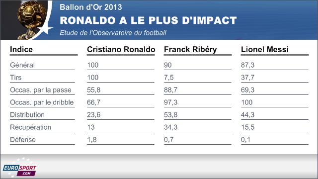 cristiano ronaldo meilleur footballeur de l'année ballon d'or 2013