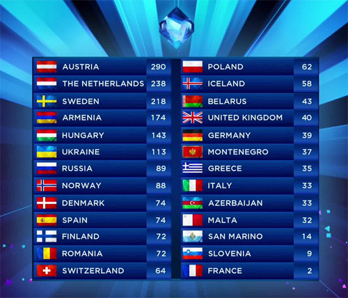 classement eurovision 2014 pays