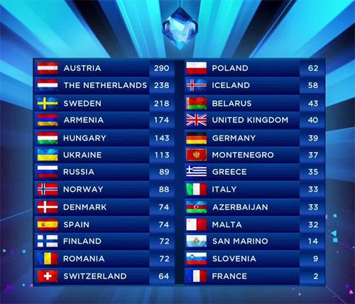 classement eurovision 2014 pays