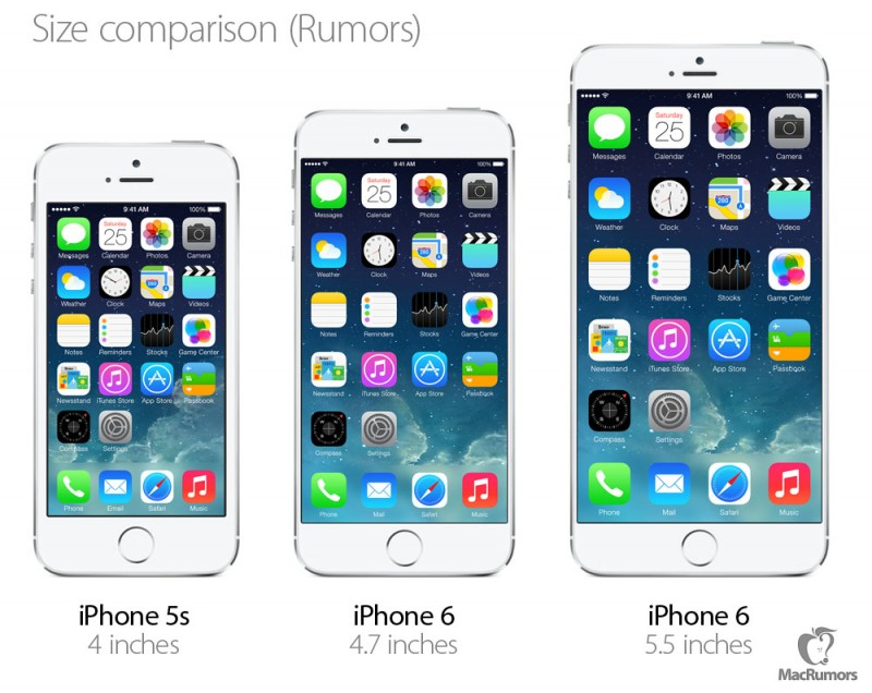 iphone 6 comparaison