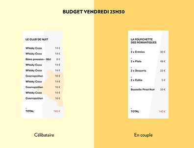 celib vs couple budget
