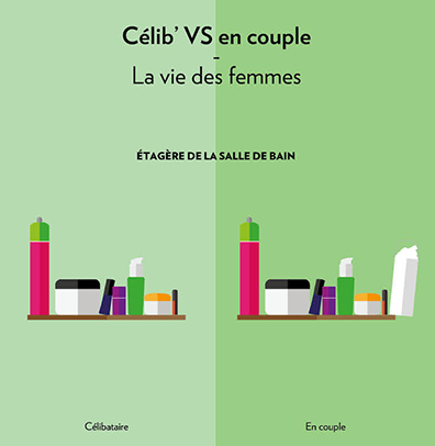 celib vs couple etagere