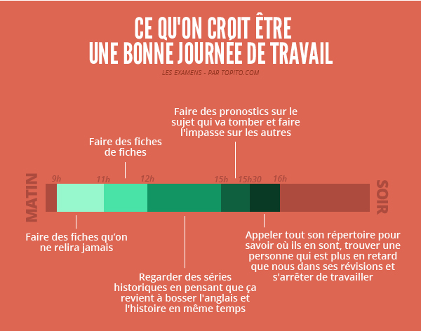 infographie bac