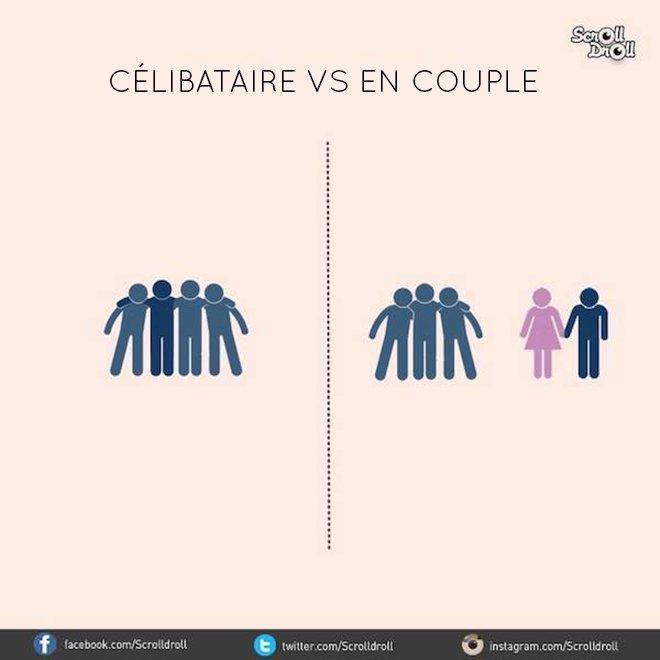 différence en couple célib