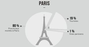 stereotype-paris-province-touristes
