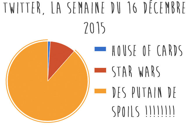 infographie spoil