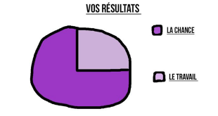 les-vrais-resultats-de-vos-partiels-inforgraphies