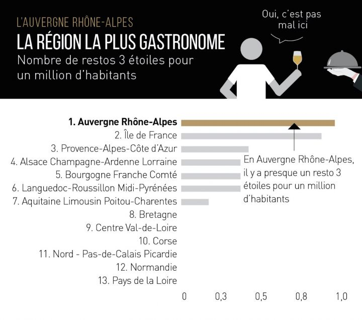 classement-la-région-la-plus-cool-de-France-gastronomie-fête-proximité-montagnes-transports