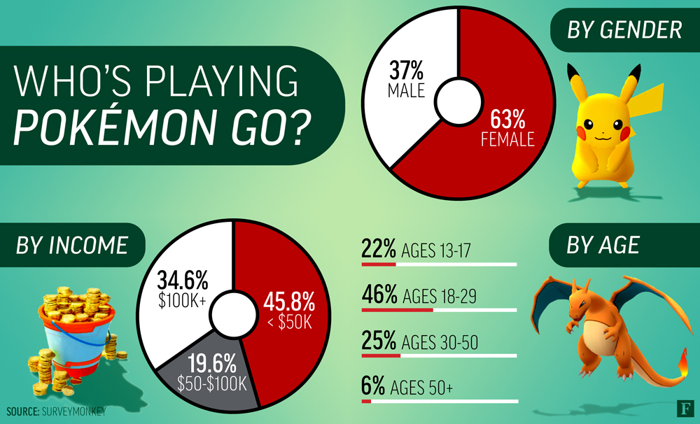statistiques-pokmon-go-plus-de-femmes-houent-que-hommes