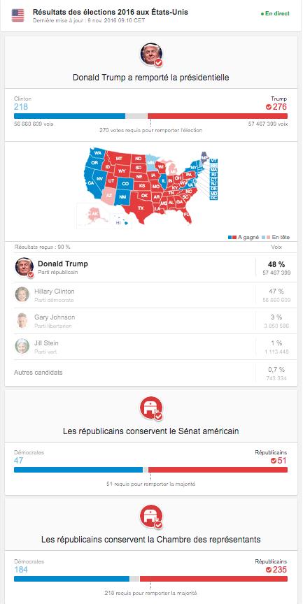 resultat-elections-2016-etats-unis-trump-remporte-la-presidentielle