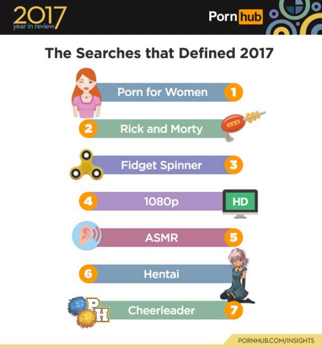 Pornhub-retour-sur-les-chiffres-totalement-fou-de-l-annee-2017